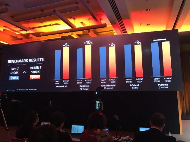 AMD: Ryzen 7-1700 побеждает Core i7-7700K