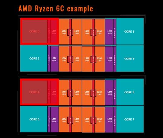 AMD может включить в линейку Ryzen 6-ядерный CPU