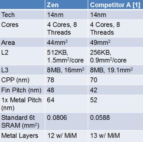 Чипы AMD Ryzen на 10% меньше, чем сопоставимые Intel Skylake