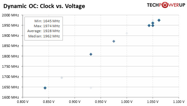 clock_vs_voltage