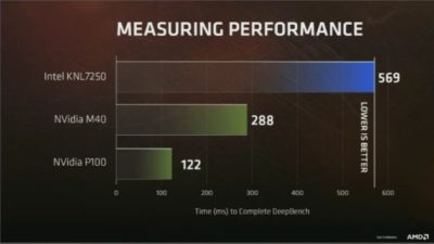 measuring perfomance