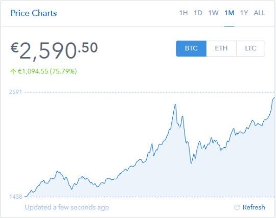 price charts eth