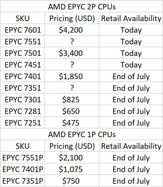 Цены на AMD EPYC