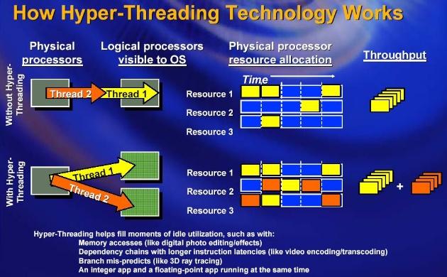 Критический недостаток в HyperThreading, обнаруженный в процессорах Skylake и Kaby Lake