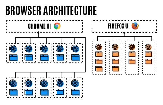 архитектура браузеров