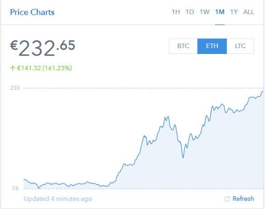 price charts btc