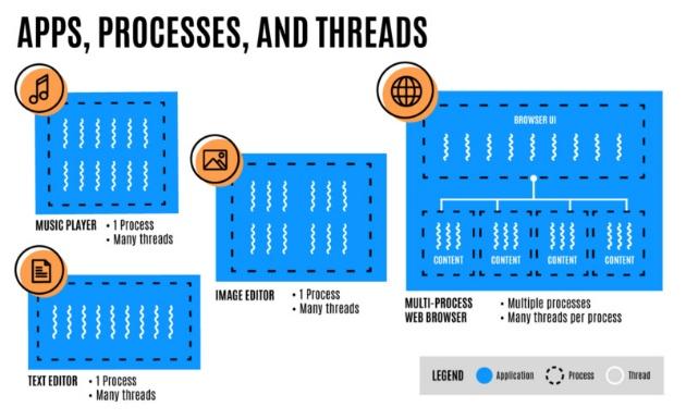 процессы и вкладки