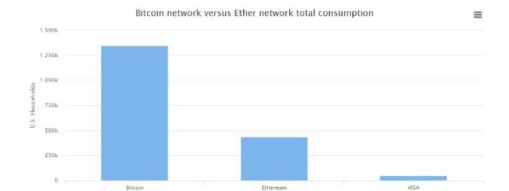 сравнение мощности Bitcoin, Ethereum и VISA