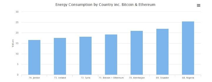 потребление энергии Bitcoin и Ethereum