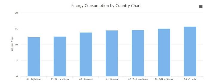 потребление энергии Bitcoin