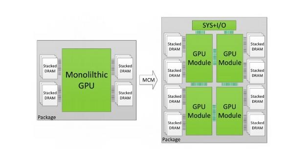 монолитный и модульный GPU
