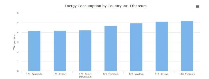 потребление энергии Ethereum
