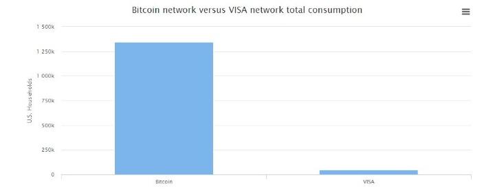 сравнение мощности Bitcoin и VISA