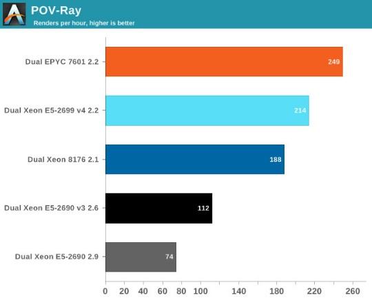тест POV-Ray