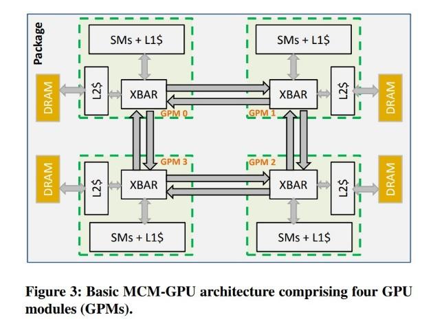 структура MCM GPU
