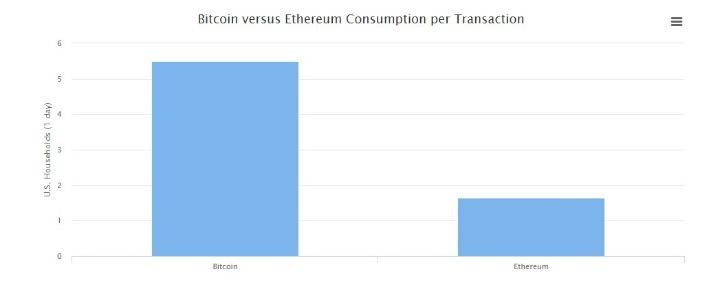 сравнение транзакций Bitcoin и Ethereum