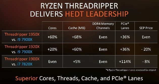 анонс AMD Ryzen Threadripper_13