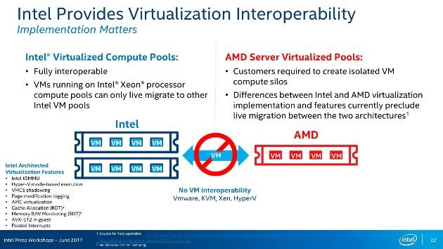 виртуализация от Intel