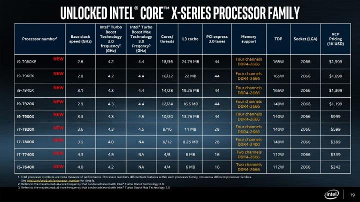 спецификации CPU Intel Core X