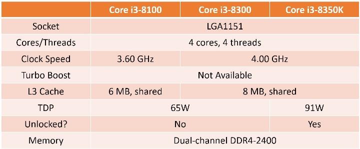 характеристики Intel Core i3-8350K и Core i3-8100