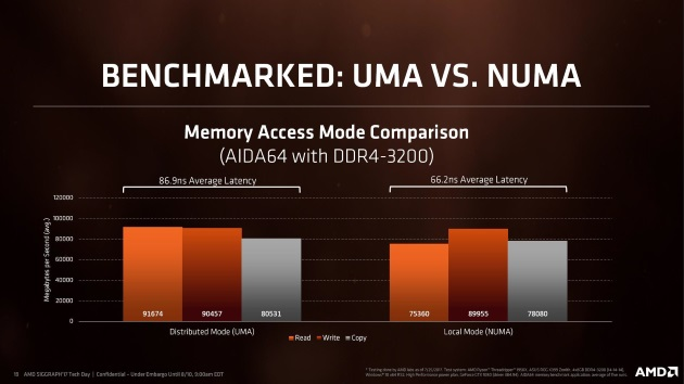 сравнение режимов памяти