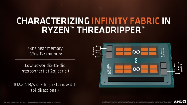 полоса пропускания Threadripper