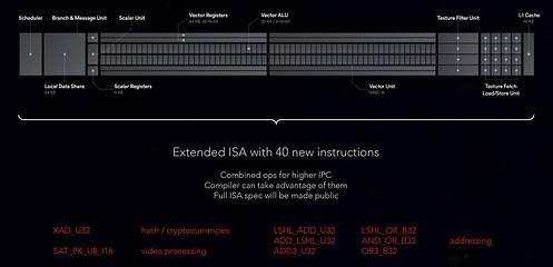 40 новых инструкций ISA
