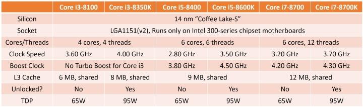 Core i3 — часть первой волны 8 Gen «Coffee Lake» от Intel