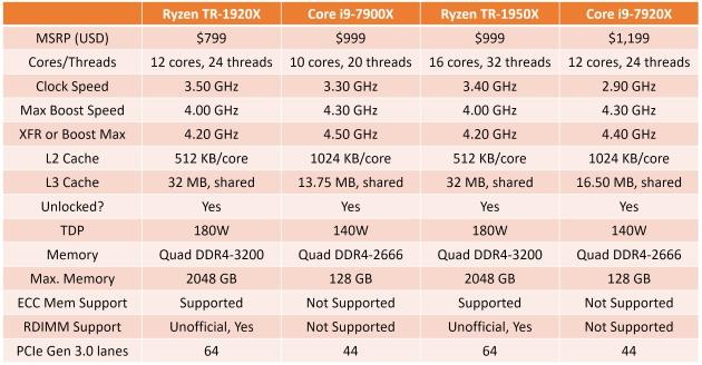 спецификация Intel Core i9-7920X