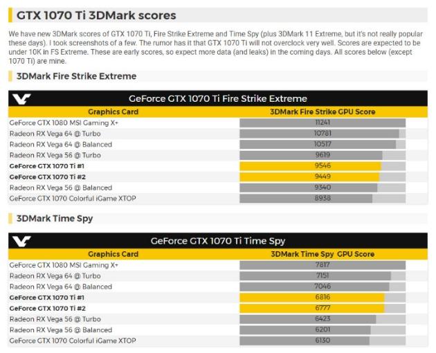 Тест NVIDIA GTX 1070 Ti в 3DMark Fire Strike Extreme и Time Spy