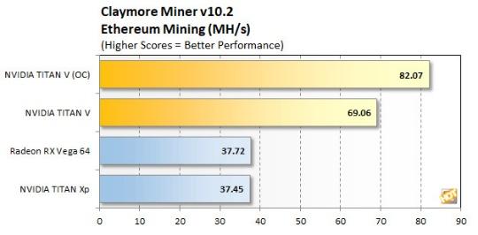 Майнинг Ethereum на NVIDIA Titan V достигает 82 MH/s