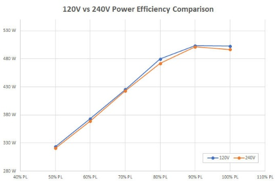 сравнение эффективности 120 В и 240 В