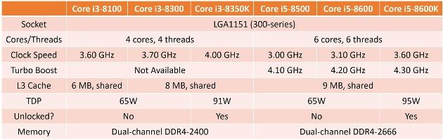 Поцессоры Intel Pentium Gold на основе «Coffee Lake» уже готовятся к продаже