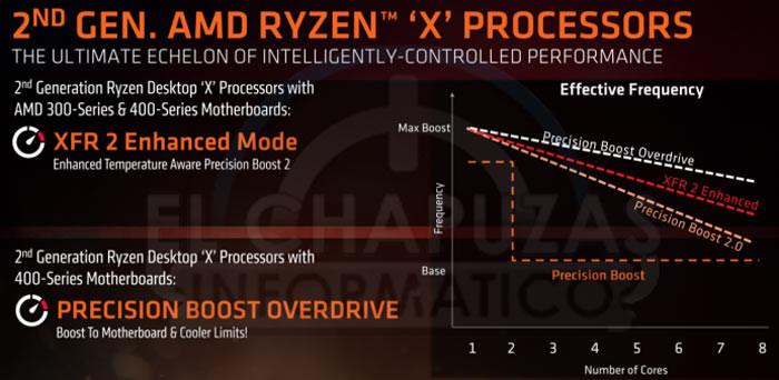 особенности Ryzen 7 2700X