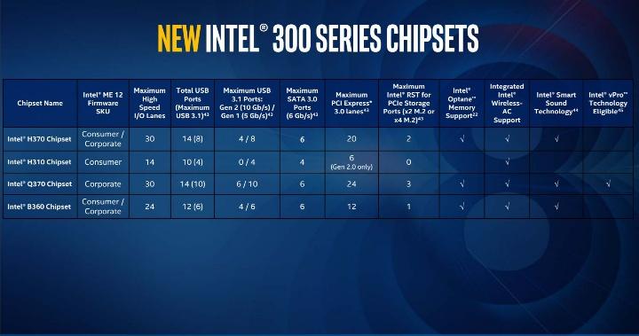 новые чипсеты Intel