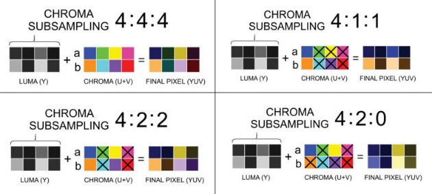 chroma subsampling_02