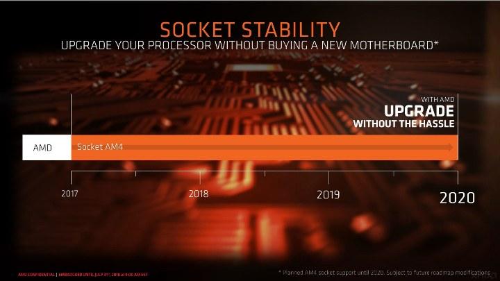 стабильность платформы AM4
