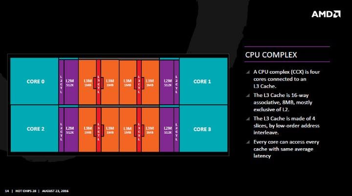 CCX AMD