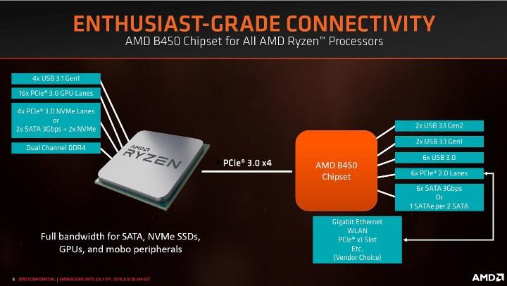 AMD B450 и Ryzen