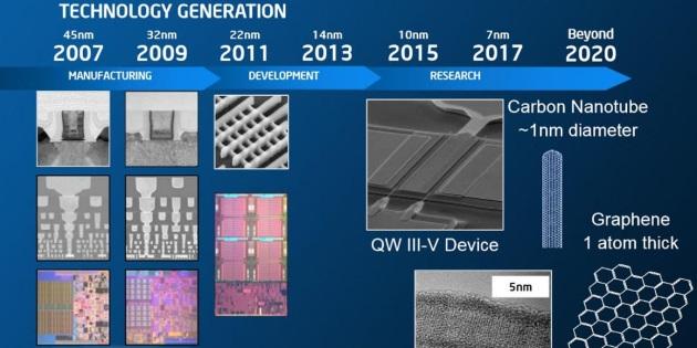 планы Intel 2013 года