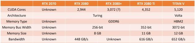 Спецификации GeForce RTX 2000