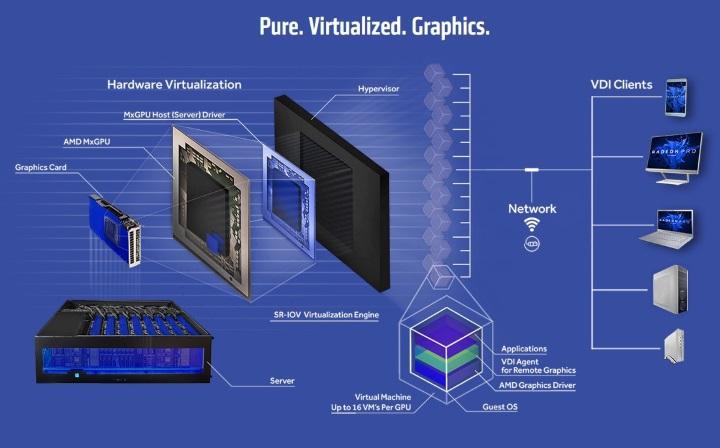 схема применения Radeon Pro V340