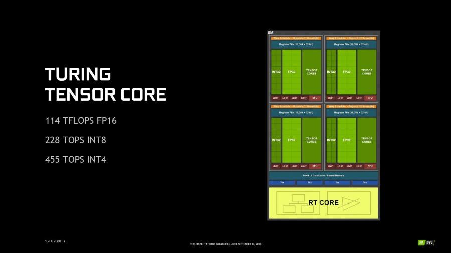 NVIDIA GeForce RTX 2080 Ti Founders Edition — новый метод рендеринга