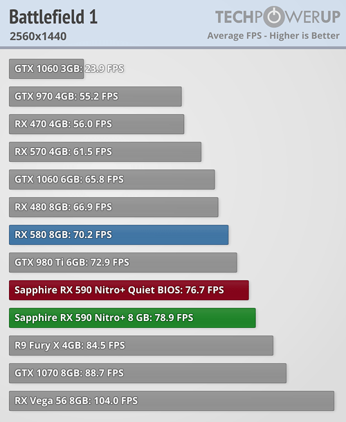 Sapphire Radeon RX 590 Nitro+ Special Edition — быстрее и