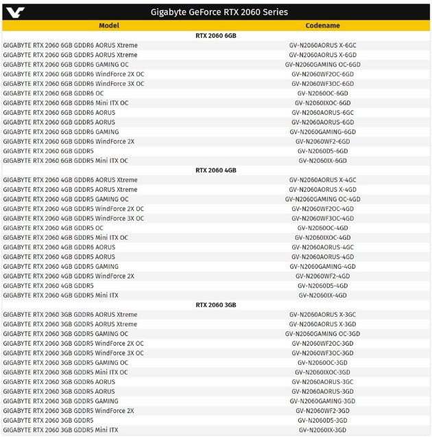 карты Gigabyte на базе RTX 2060