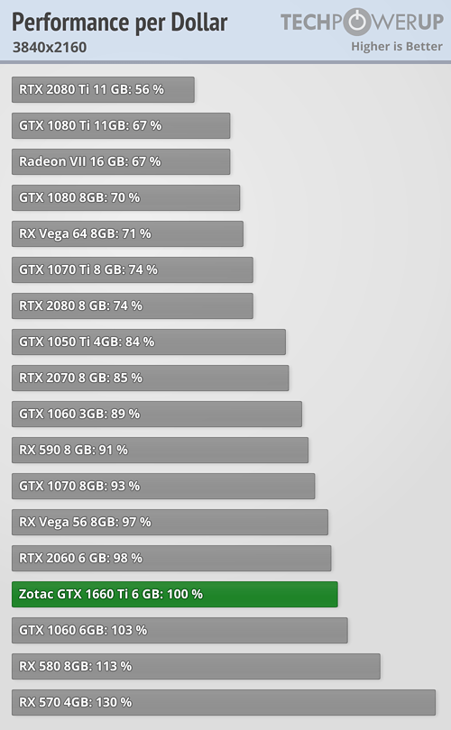 performance-per-dollar_3840-2160
