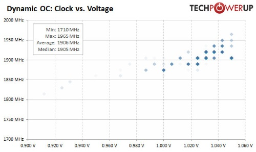 clock-vs-voltage