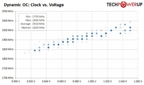 clock-vs-voltage