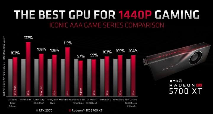 Radeon RX 5700 XT превосходит GeForce RTX 2070