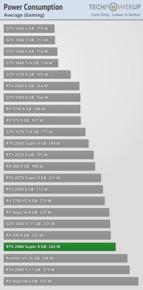 power gaming average